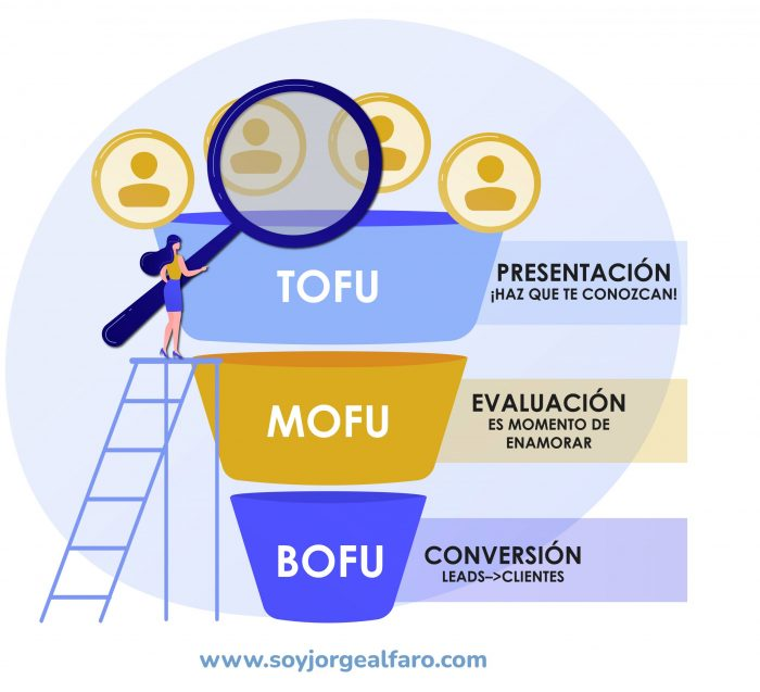 ejemplo de funnel de ventas tofu mofu bofu